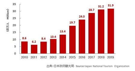【図2】訪日外国人数 直近10年間 (単位:百万人)参考:トラベルボイス